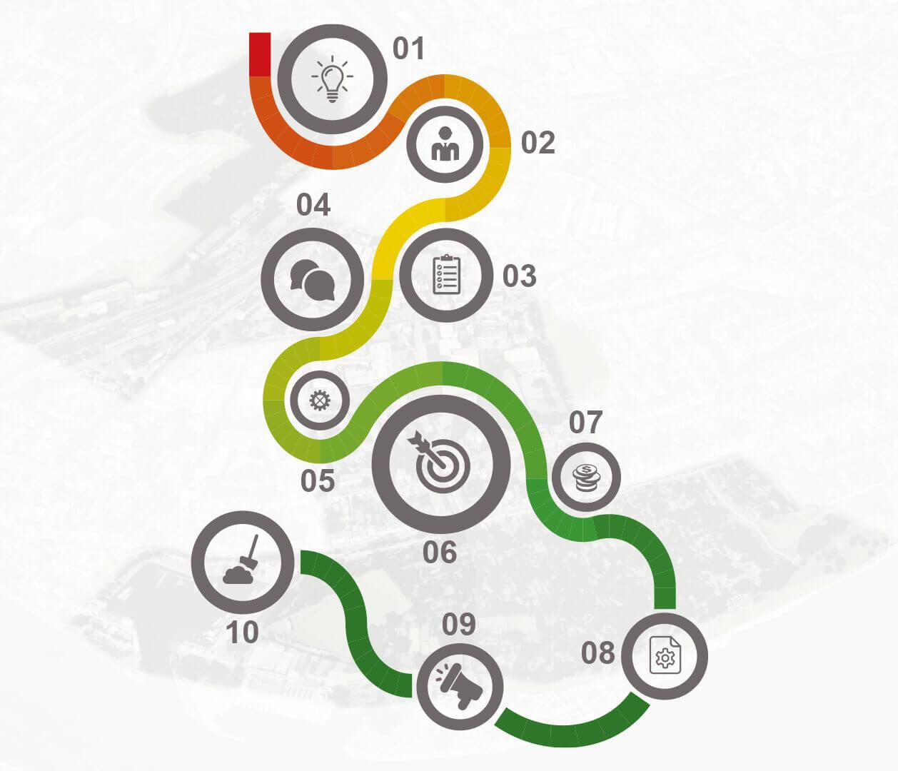 Darstellung zur Umsetzung der einzelnen Projekte